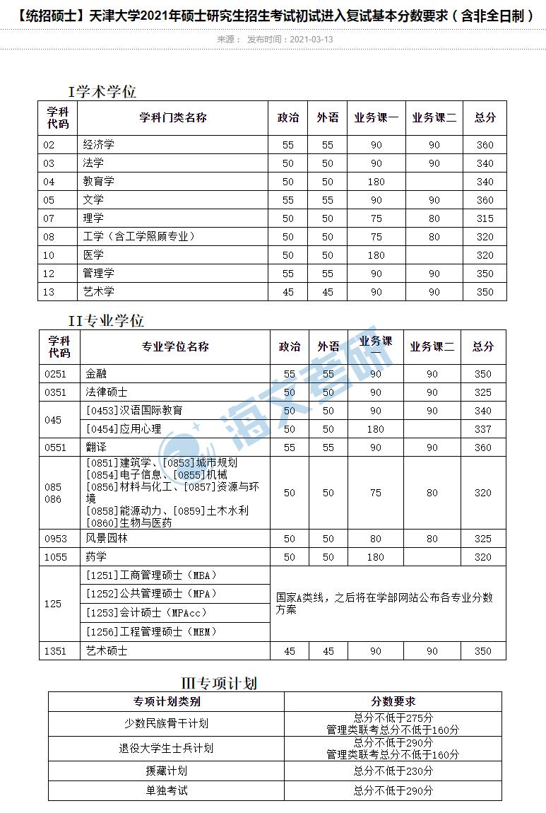 2021考研天津大学各专业复试分数线汇总