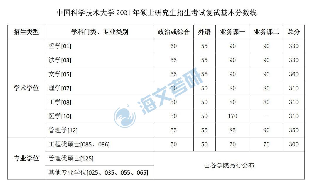 2021考研中国科技大学各专业复试分数线汇总