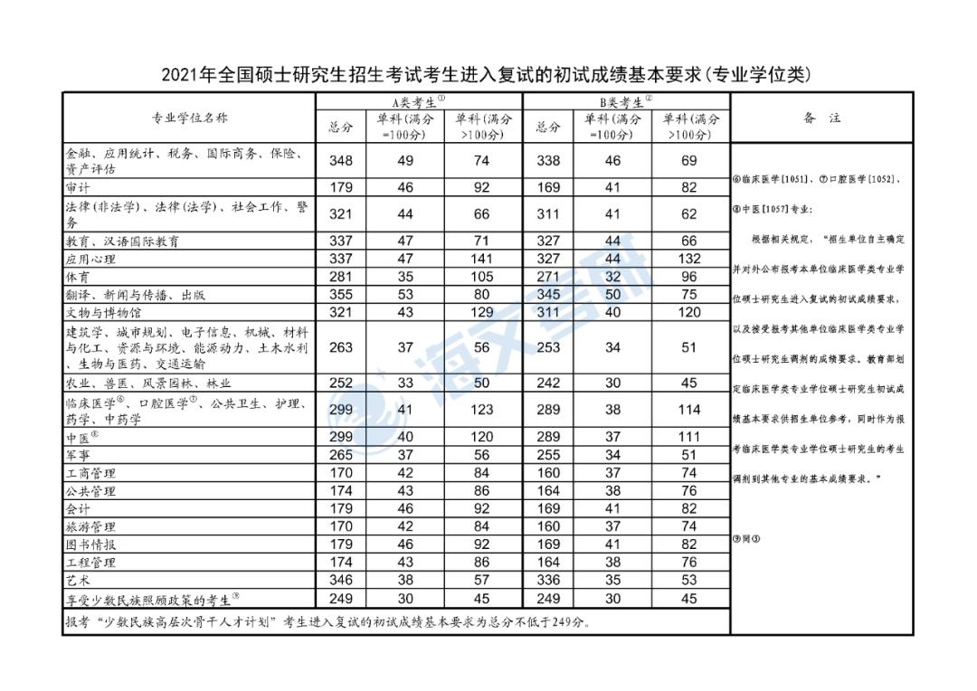 2021考研专硕各专业复试国家线汇总