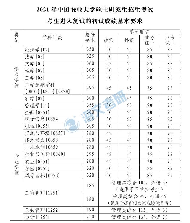 2021考研中国农业大学各专业复试分数线汇总