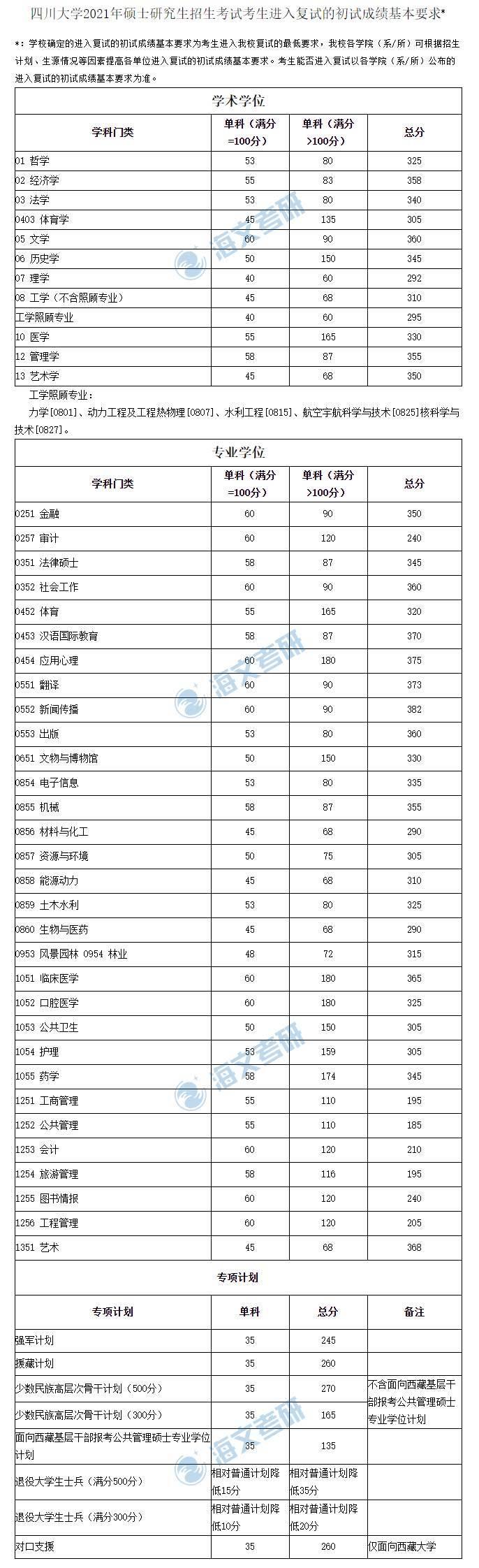 2021考研四川大学各专业复试分数线汇总