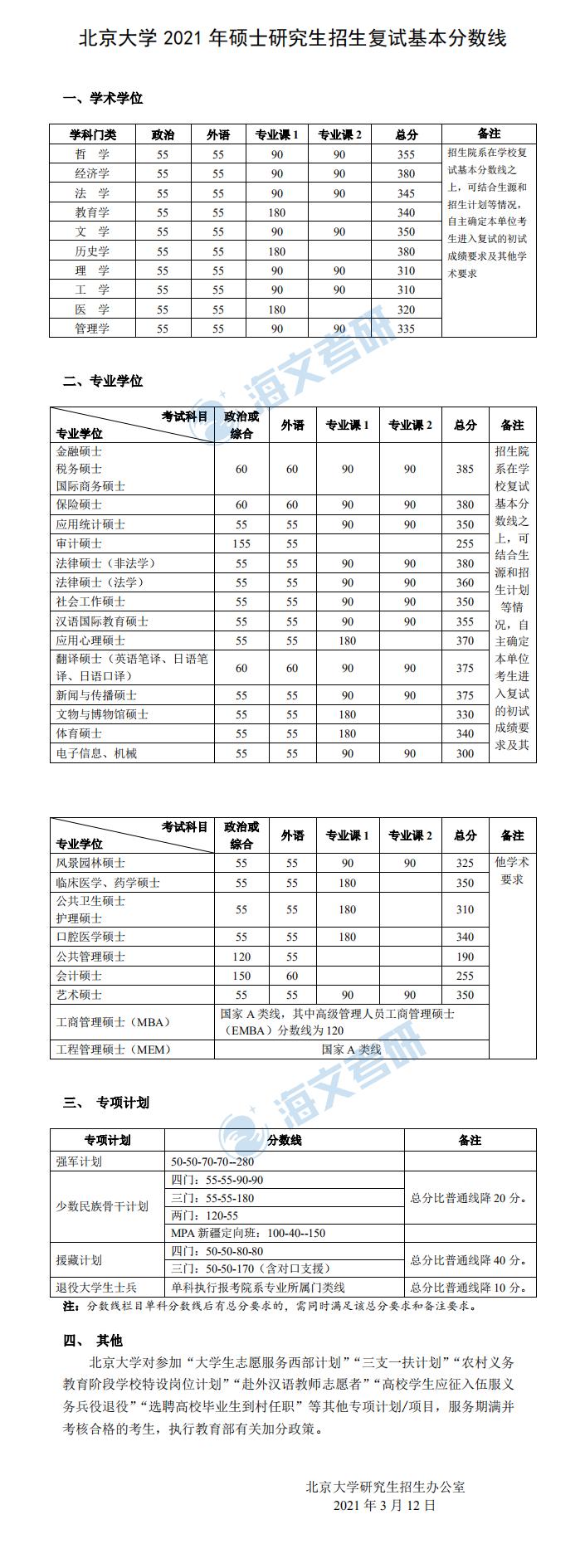 2021考研北京大学各专业复试分数线汇总