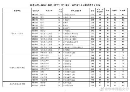 2021考研华中师范大学各专业复试分数线汇总