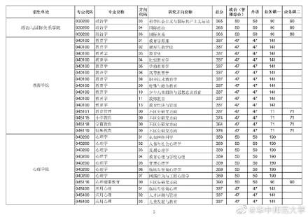 2021考研华中师范大学各专业复试分数线汇总1