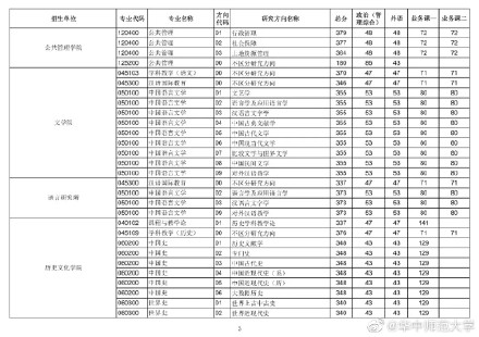2021考研华中师范大学各专业复试分数线汇总2