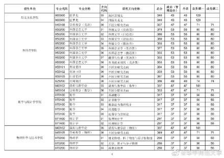 2021考研华中师范大学各专业复试分数线汇总3