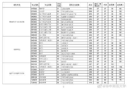 2021考研华中师范大学各专业复试分数线汇总4