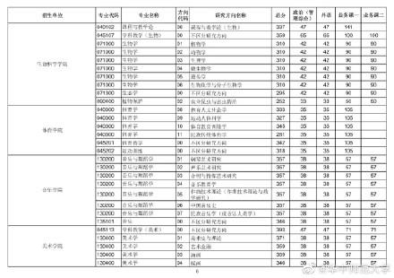 2021考研华中师范大学各专业复试分数线汇总5