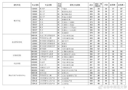 2021考研华中师范大学各专业复试分数线汇总6