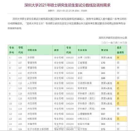 2021考研深圳大学各专业复试分数线汇总