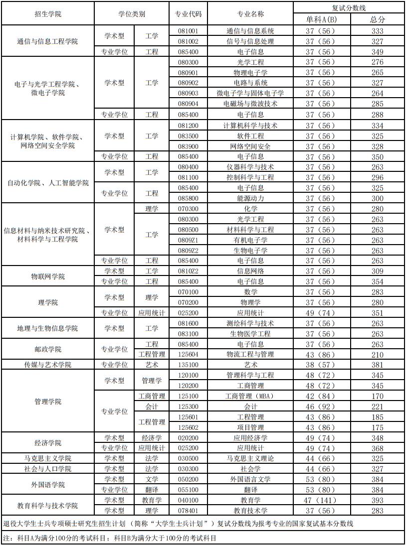 2021考研南京邮电大学各专业复试分数线汇总