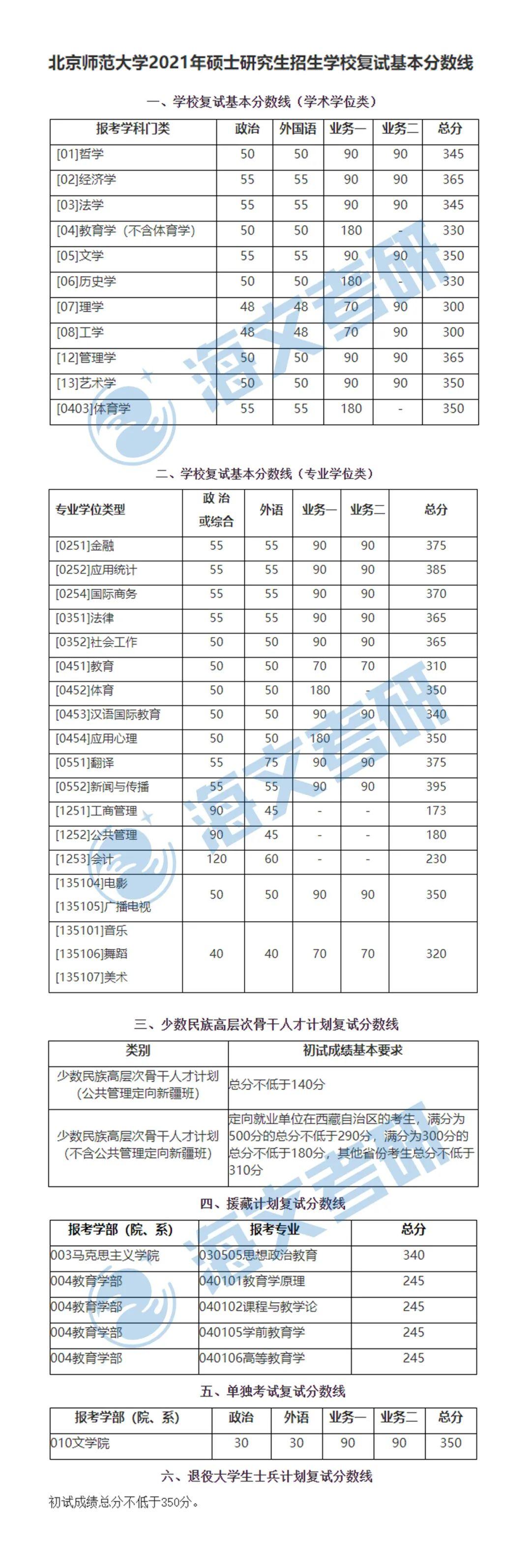 2021考研北京师范大学各专业复试分数线汇总