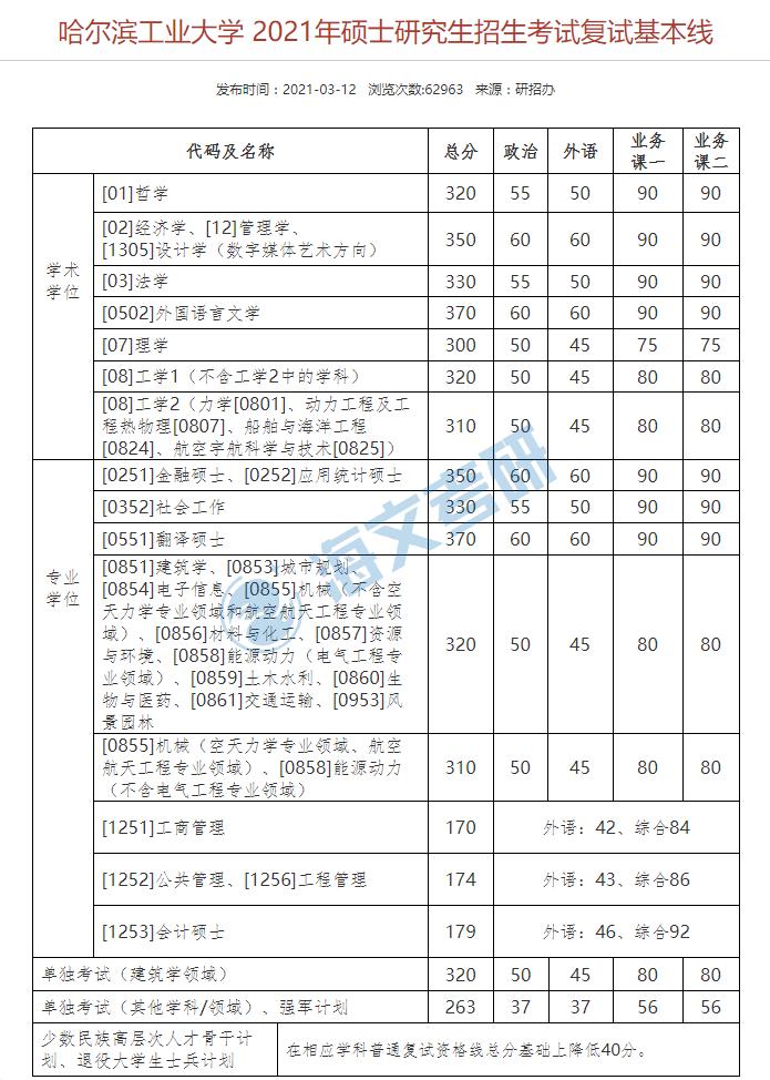 2021考研哈尔滨工业大学各专业复试分数线汇总